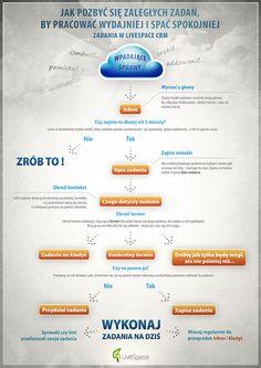 Jak pozbyć się zaległych zadań, by pracować wydajniej i spać spokojniej - Zadania w LiveSpace CRM. Więcej na www.livespace.pl/blog