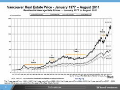 Historical Vancouver Real Estate Prices