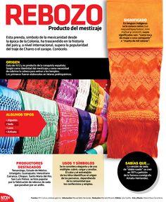 El rebozo, símbolo de la mexicanidad desde la época de la Colonia, ha trascendido en la historia del país y, a nivel internacional, supera la popularidad del traje de Charro o el zarape. #InfografíaNTX