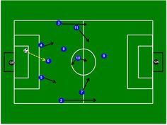 """The following is from my new book that was released today! """"Coaching The Modern 4-2-3-1 Soccer Formation: Tactical Essentials & Training Exercises"""" – Available on Amazon.com …"""