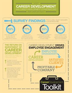 An employee career development strategy is statistically linked to business results, making it a win-win for both employees and their companies.