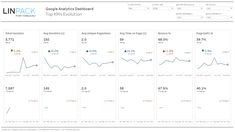 Visualize how your Google Analytics KPIs are evolving (Month-to-Date, Year-to-Date) Google Analytics Dashboard, Year Of Dates, Understanding Yourself, Templates, Trends, Gallery, Top, Stencils, Roof Rack