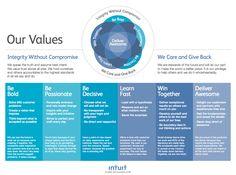 Resultado de imagen de company culture and values examples