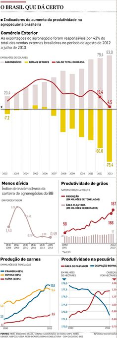 Agronegócio inova e puxa crescimento - negocios - agronegocio - Estadão
