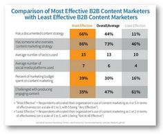 The 3 Content Marketing Strategies Your Program is Missing http://erdelcroix.tumblr.com/post/63364447150/via-the-3-content-marketing-strategies-your