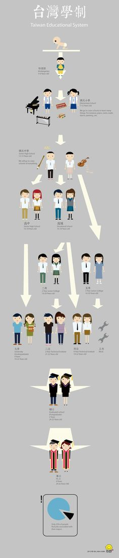 #infographics about  #Taiwan