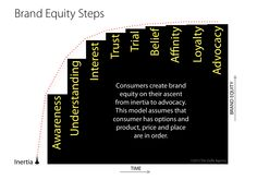 Hierarchy of effects brand equity model