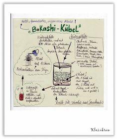 NaturNah: Bokashi und Effektive Mikroorganismen (EM)