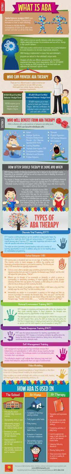 Printable ABA Infographic                                                       …
