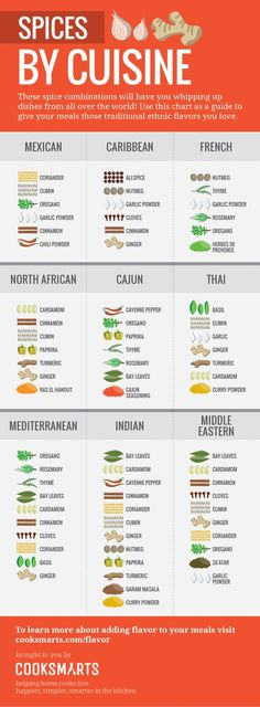 Guide to Spices [Infographic] | ecogreenlove
