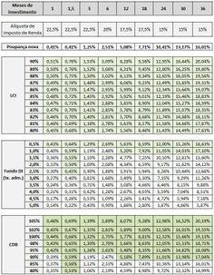 Poupança x LCI x Fundo DI x CDB-DI - Minhas Economias