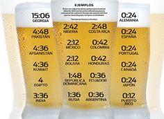 ¿Cuántas horas de salario mínimo se necesitan para comprar una cerveza en cada país?