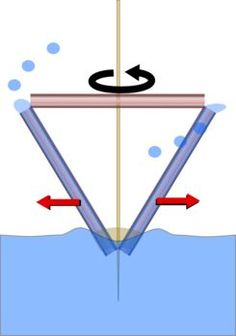 Velocity of a projectile vector diagram mechanics resources pumping straw a centrifugal pump w video when you spin the straw it forces the water inside to spin if an object is spinning anything on that ccuart Image collections