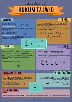 The Basic of Hukum Tajwid