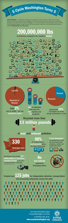 This infographic outlines Washington's E-cycle program, one of many in the country. It provides a link for more information.