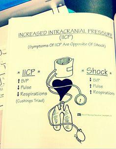 Increased intracranial pressure (IICP) is opposite of SHOCK