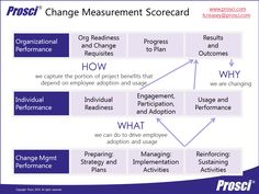 Change Management Scorecard : PROSCI model ADKAR with swim lanes for the PM/Change Lead, for Individuals and how that aggregates as effective change (results) for the Org