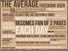 What Does An Average Facebook User Do? - Business Insider