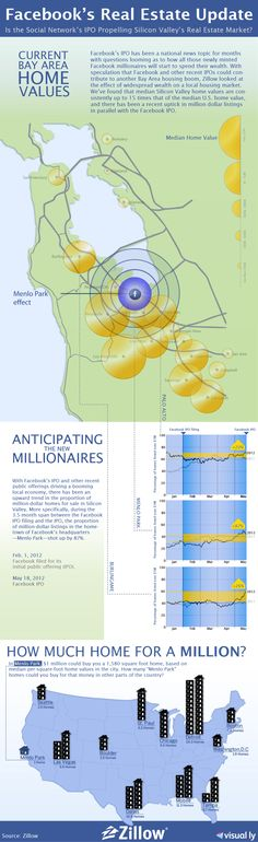 71 Best Cool RE Infographics images in 2015 | Social