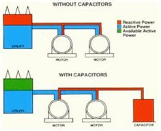 Importance of Reactive Power in Power Generation and Transmission