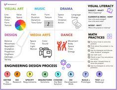 Arts Integration Student Placemats   EducationCloset
