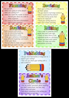 Writing Process Posters Classroom Treasures: Writing