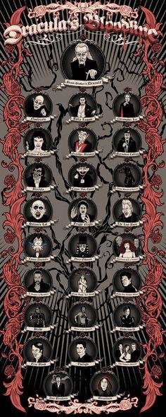 vampire_bloodlines_chart.jpg 970×2.425 píxeles