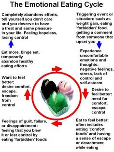 The Emotional Eating Cycle.