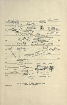 Educational charts. [Arms and armor] Metropolitan Museum, via internet archive