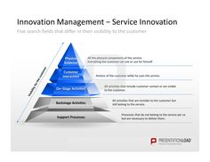 Innovation Management PowerPoint Templates rage the five search fields that differ in their visibility to the customer: Physical Evidence, customer interaction, on-stage activities, backstage activities, support processes.  #presentationload  www.presentationl...