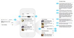 Nice sample annotated mobile wireframe