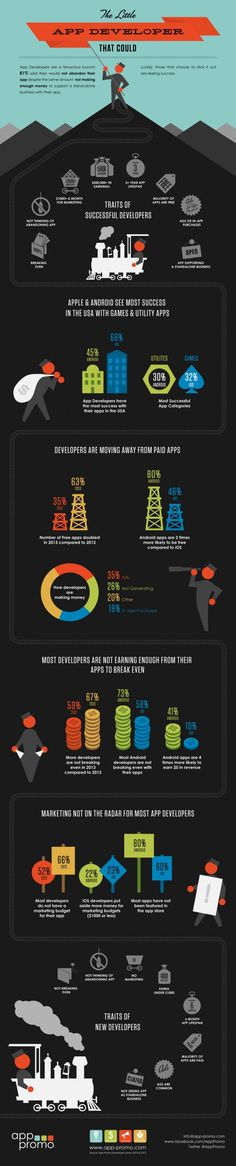 The Little App Developer That Could [INFOGRAPHIC] - App Marketing Strategy - iPhone App and Android App Marketing Ideas