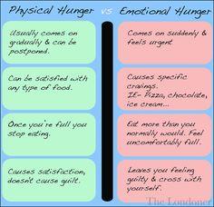 physical hunger vs Emotional hunger