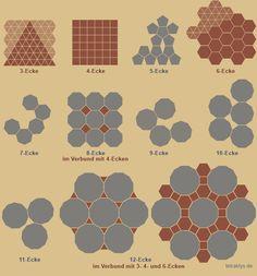 Die platonischen Parkettierungen stehen für Kompatibilität in einem unbegrenzten Verbund = Gott. Es sind dies: Dreieck, Quadrat und Sechseck, wobei das Sechseck lediglich aus Dreiecken zusammengesetzt ist.  http://tetraktys.de/geometrie-5.html