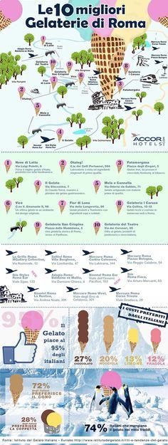 Le 10 migliori Gelaterie di Roma #infografica