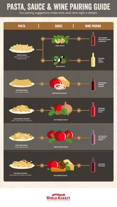 Pasta, Sauce, and Wine Pairing Infographic