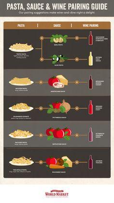 Pasta, Sauce, and Wine Pairing Infographic