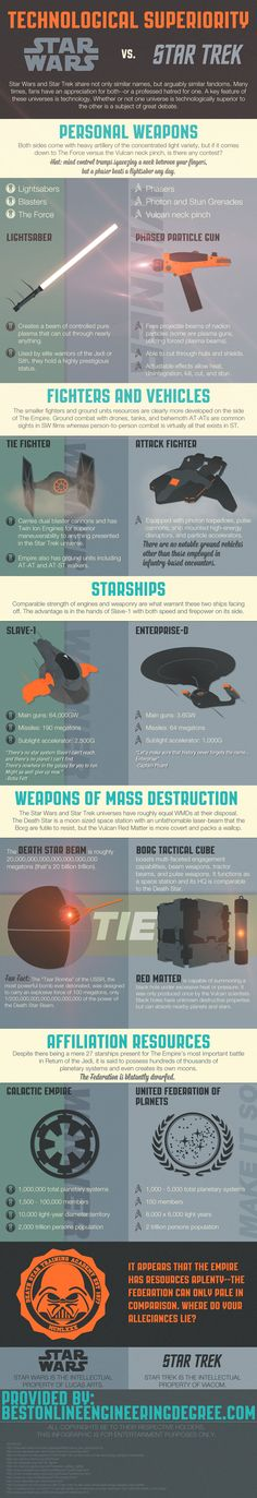 Star Wars vs. Star Trek: Technological Superiority Infographic