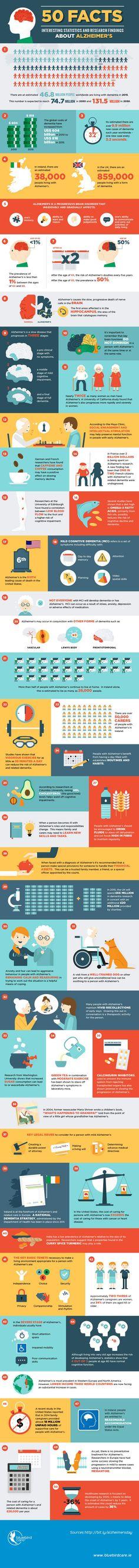 50 Facts about Alzheimer's #infographic #Health #Alzheimer's