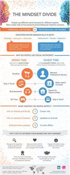 Estudio de #LinkedIn muestra la división entre Redes Personales y Profesionales, ofreciendo recomendaciones