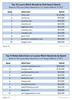 Top 10 Luxury Watch Brands vs Retailers Paid Search Spend