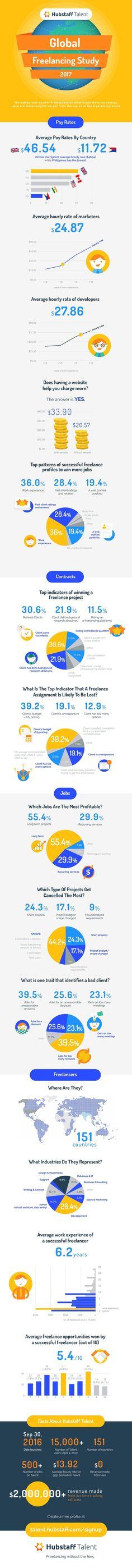 Albert Einstein\u0027s resume infographic Infographic Visual Resumes - resume 7 eleven