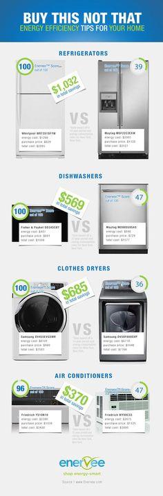 Energy efficient home appliances.