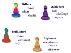 Richard Bartle's four player types. Which type are you?