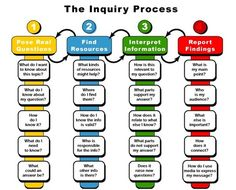 A How-to Guide on Inquiry Learning - YourthLearn | AuthenticSTEM | Scoop.it