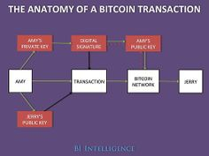 """""""Bitcoin Blog"""" • (via Why Bitcoin Has The Potential To Blow The..."""