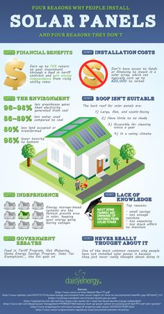 4 reasons why people install solar panels - and 4 reasons why they don't.  #infographic #solar #energy #climate
