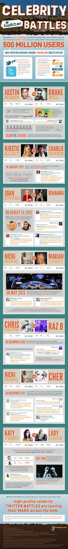 7 Famous Celebrity Twitter Fights