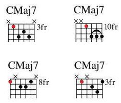 Want to learn major minor and plain chords for jazz guitar? Find all the chord shapes you need in this practical jazz guitar chord chart Jazz Guitar Chords, Guitar Scales, Music Guitar, Acoustic Guitar, Music Songs, Ukulele, Guitar Chord Progressions, Guitar Chord Chart, Guitar Tabs