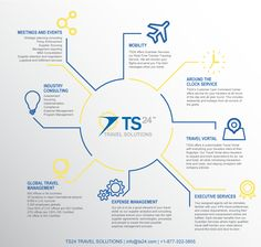 TS24 Services Infographic   Travel Infographic   Meetings and Events   Mobility   Around the Clock Service   Industry Consulting   Travel Vortal   Global Travel Management   Expense Management   Executive Services